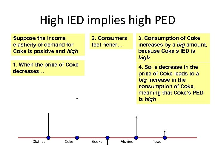High IED implies high PED Suppose the income elasticity of demand for Coke is