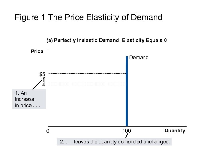 Figure 1 The Price Elasticity of Demand (a) Perfectly Inelastic Demand: Elasticity Equals 0
