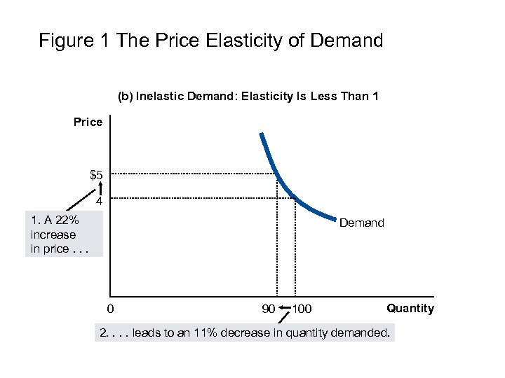 Figure 1 The Price Elasticity of Demand (b) Inelastic Demand: Elasticity Is Less Than