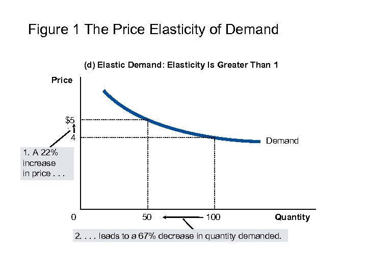 Figure 1 The Price Elasticity of Demand (d) Elastic Demand: Elasticity Is Greater Than