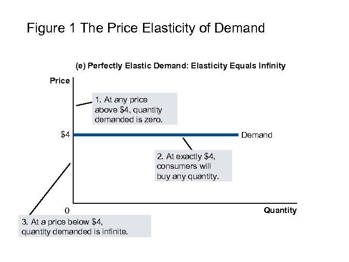 Figure 1 The Price Elasticity of Demand (e) Perfectly Elastic Demand: Elasticity Equals Infinity