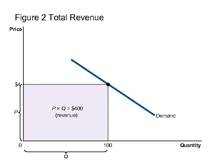 Figure 2 Total Revenue Price $4 P × Q = $400 (revenue) P 0