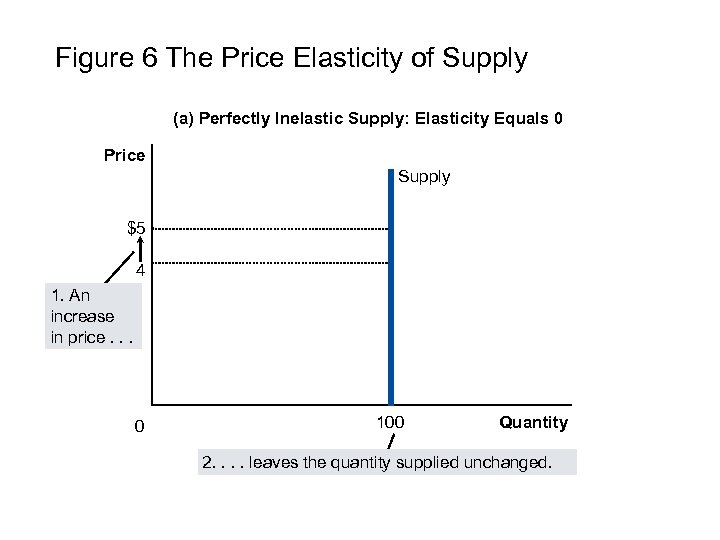 Figure 6 The Price Elasticity of Supply (a) Perfectly Inelastic Supply: Elasticity Equals 0