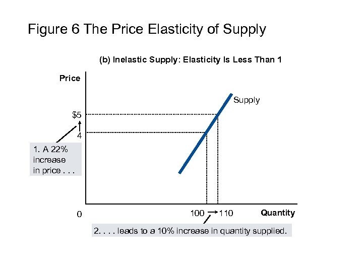 Figure 6 The Price Elasticity of Supply (b) Inelastic Supply: Elasticity Is Less Than