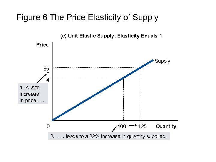 Figure 6 The Price Elasticity of Supply (c) Unit Elastic Supply: Elasticity Equals 1