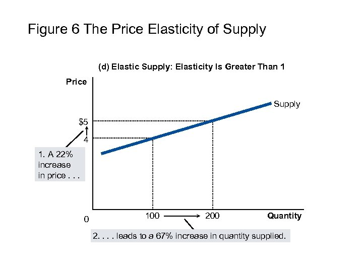 Figure 6 The Price Elasticity of Supply (d) Elastic Supply: Elasticity Is Greater Than
