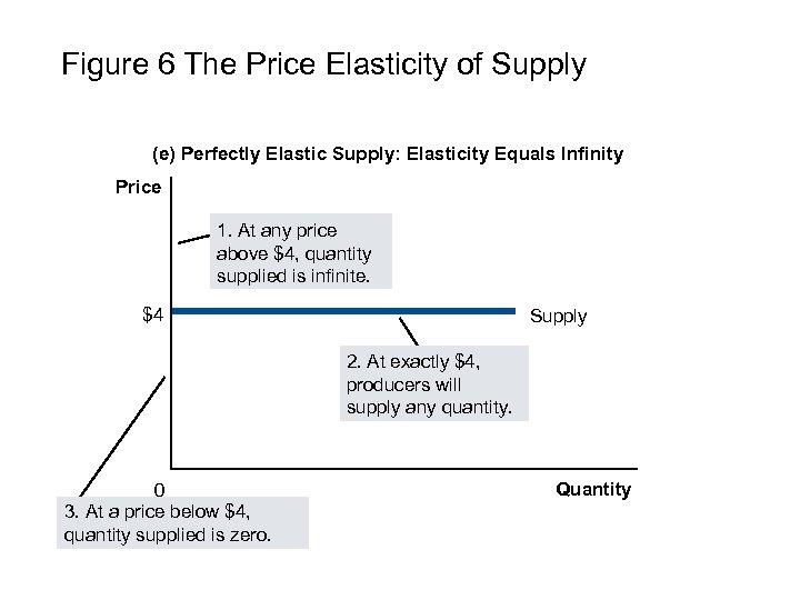 Figure 6 The Price Elasticity of Supply (e) Perfectly Elastic Supply: Elasticity Equals Infinity