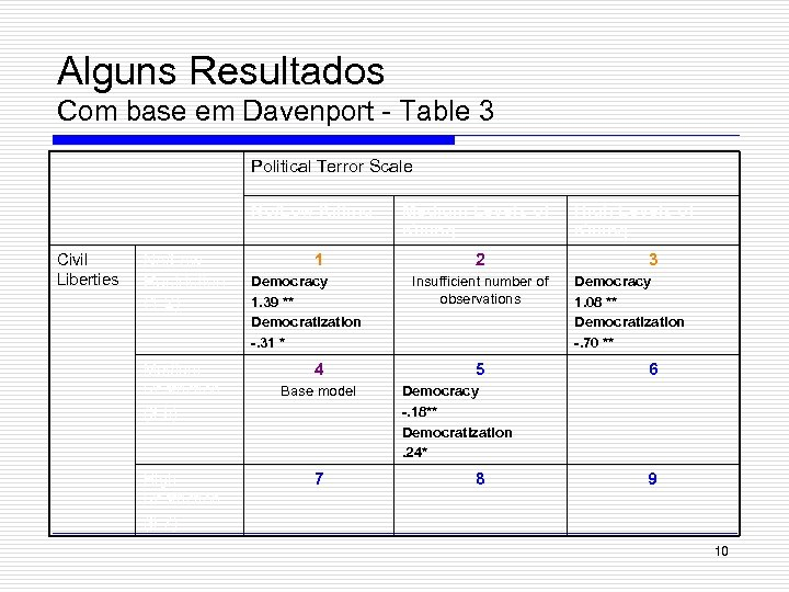 Alguns Resultados Com base em Davenport - Table 3 Political Terror Scale No/Low Killing