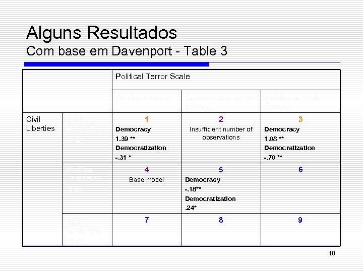 Alguns Resultados Com base em Davenport - Table 3 Political Terror Scale No/Low Killing
