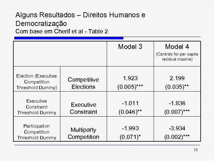 Alguns Resultados – Direitos Humanos e Democratização Com base em Cherif et al -