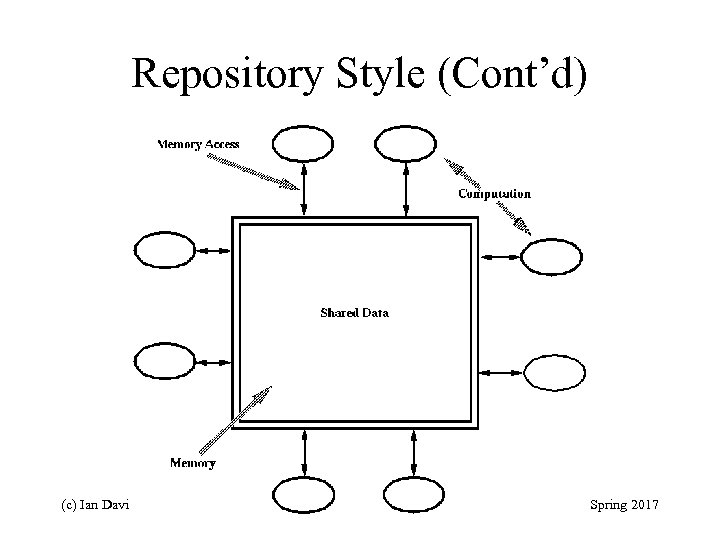 Repository Style (Cont'd) (c) Ian Davis 18 Spring 2017