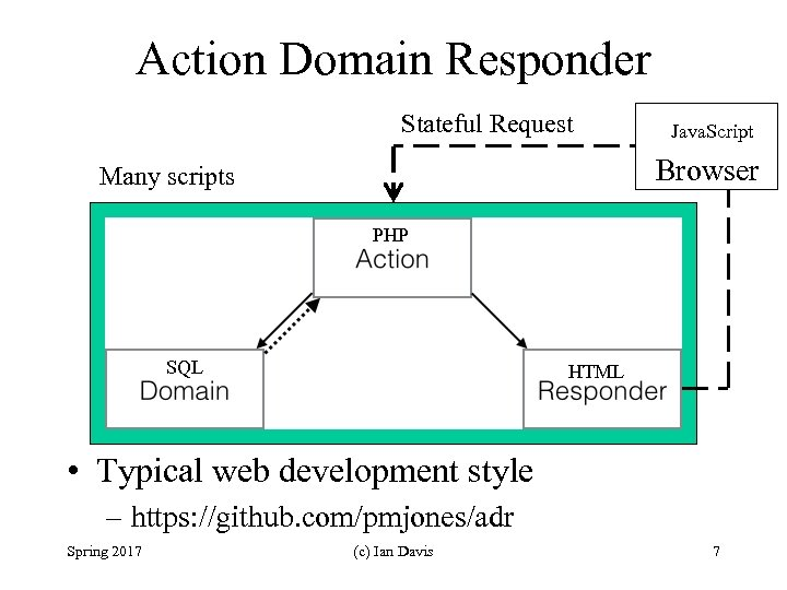 Action Domain Responder Stateful Request Java. Script Browser Many scripts PHP SQL HTML •