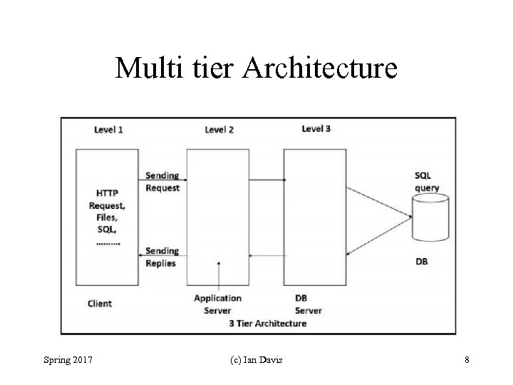 Multi tier Architecture Spring 2017 (c) Ian Davis 8