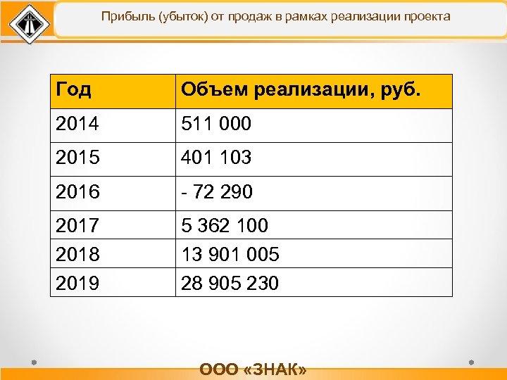 Прибыль (убыток) от продаж в рамках реализации проекта Год Объем реализации, руб. 2014 511