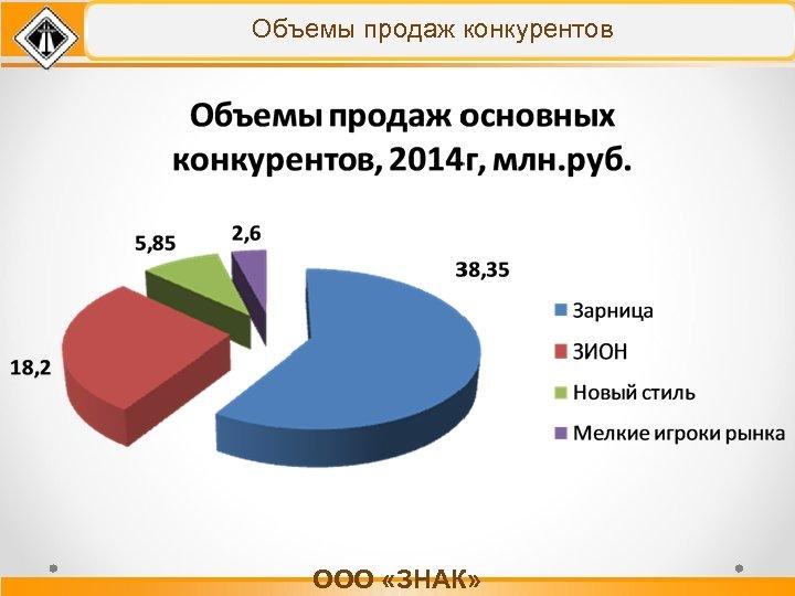 Объемы продаж конкурентов ООО «ЗНАК»