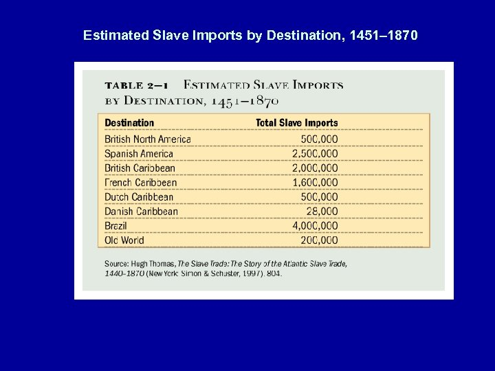 Estimated Slave Imports by Destination, 1451– 1870