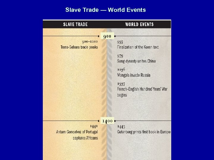 Slave Trade — World Events