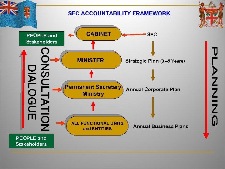 SFC ACCOUNTABILITY FRAMEWORK PEOPLE and Stakeholders CABINET MINISTER SFC Strategic Plan (3 – 5