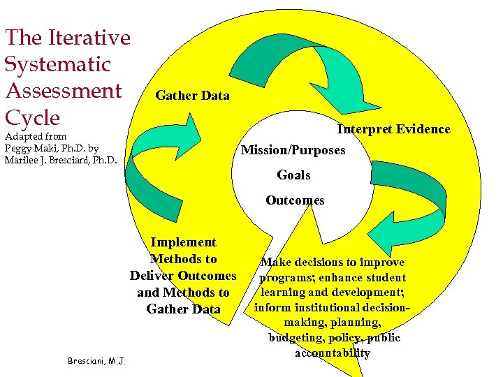 The Iterative Systematic Assessment Cycle Gather Data Adapted from Peggy Maki, Ph. D. by