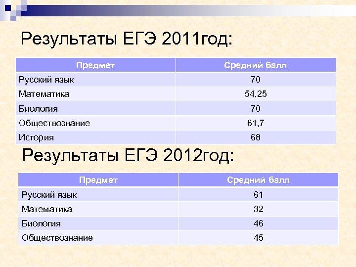 Результаты ЕГЭ 2011 год: Предмет Средний балл Русский язык 70 Математика 54, 25 Биология