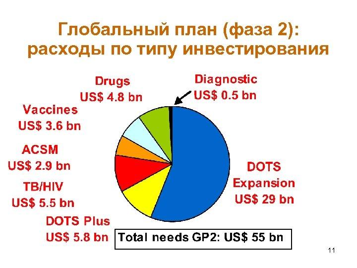 Глобальный план (фаза 2): расходы по типу инвестирования 11
