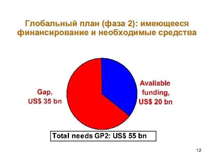 Глобальный план (фаза 2): имеющееся финансирование и необходимые средства 12