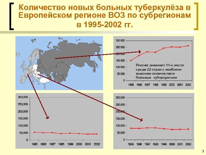 Количество новых больных туберкулёза в Европейском регионе ВОЗ по субрегионам в 1995 -2002 гг.