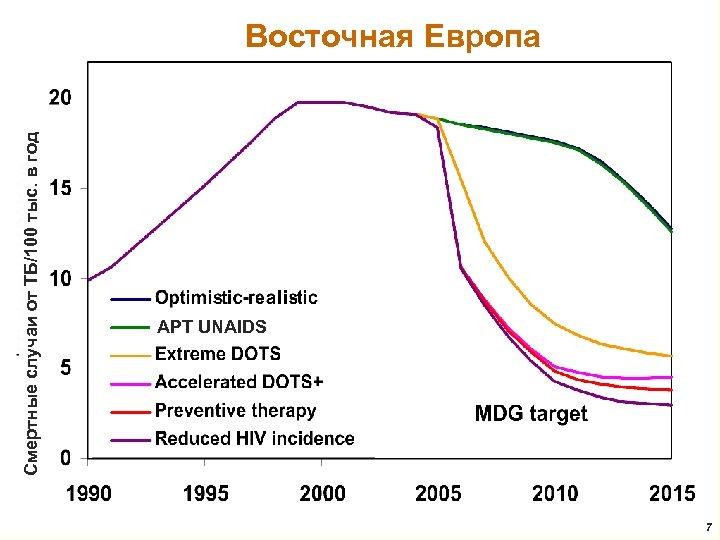 Смертные случаи от ТБ/100 тыс. в год Восточная Европа АРТ UNAIDS 7