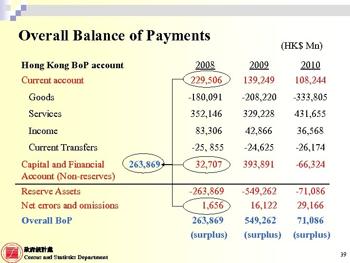 balance of payment of malaysia Annual statistics of malaysia's balance of payment as time series 1947 - 2017.