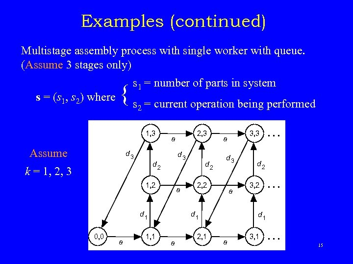 Examples (continued) Multistage assembly process with single worker with queue. (Assume 3 stages only)