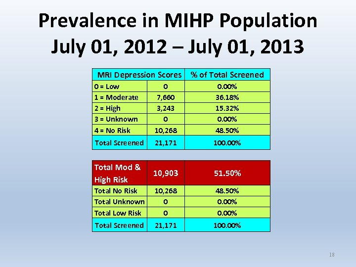 Prevalence in MIHP Population July 01, 2012 – July 01, 2013 MRI Depression Scores