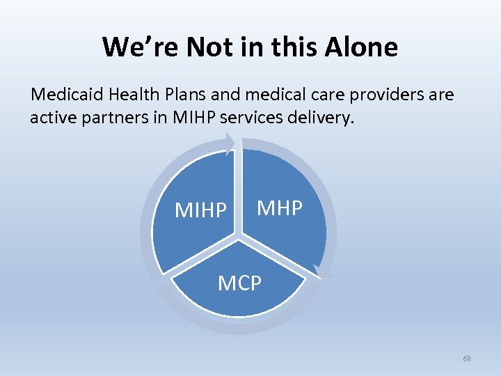 We're Not in this Alone Medicaid Health Plans and medical care providers are active