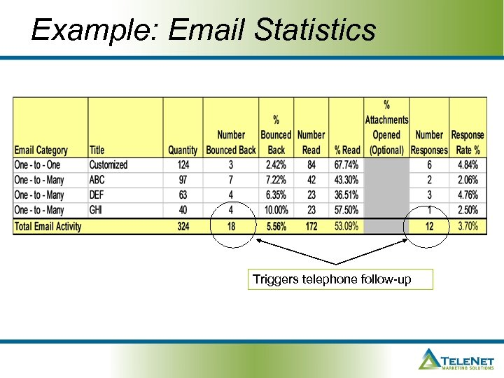 Example: Email Statistics Triggers telephone follow-up