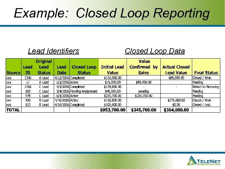 Example: Closed Loop Reporting Lead Identifiers Closed Loop Data