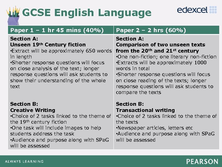 GCSE English Language Click to edit Master 2 title style Paper – 2 hrs