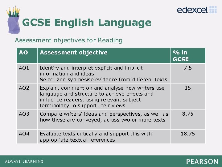 GCSE English Language Click to edit Master title style Assessment objectives for Reading •