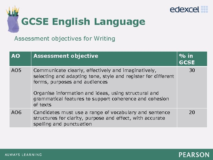 GCSE English Language Click to edit Master title style Assessment objectives for Writing •