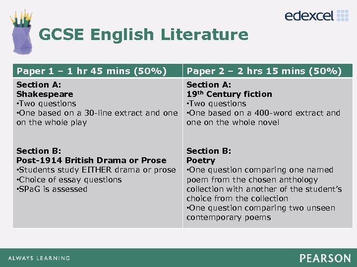 GCSE English Literature Click to edit Master title style Paper 1 – 1 hr