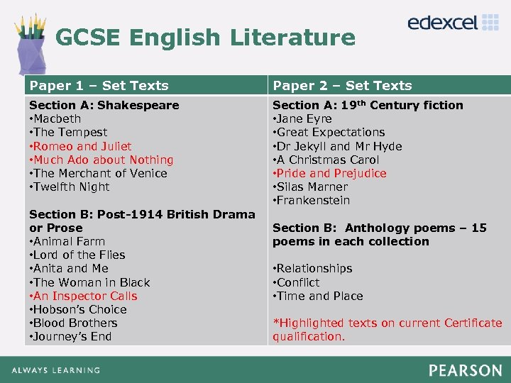 GCSE English Literature Click to edit Master title style Paper 1 – Set Texts