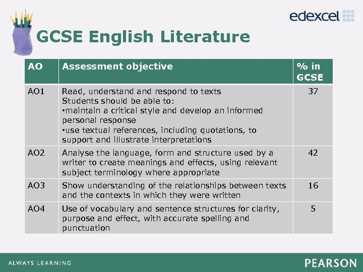 GCSE English Literature Click to edit Master title style AO Assessment objective • Click
