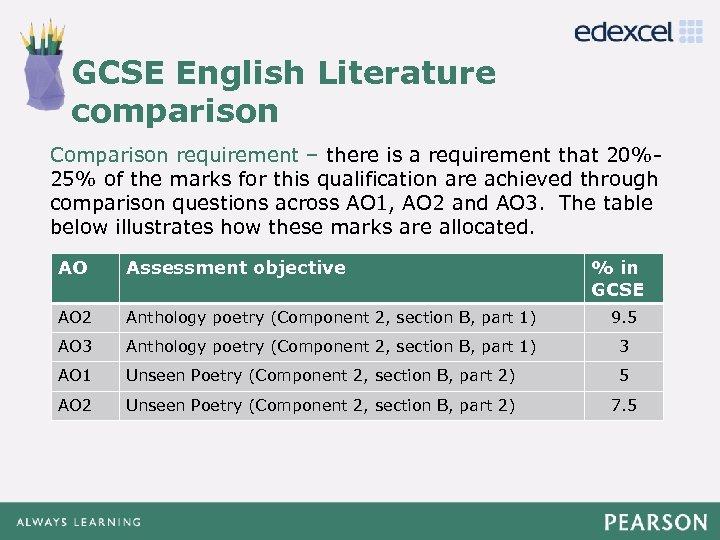 GCSE English Literature Click to edit Master title style comparison Comparison requirement – there