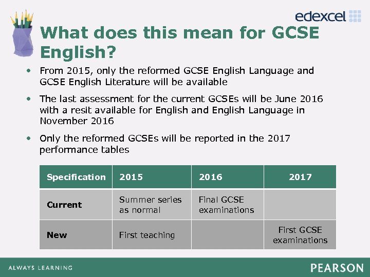 What does this mean for GCSE Click to English? edit Master title style •