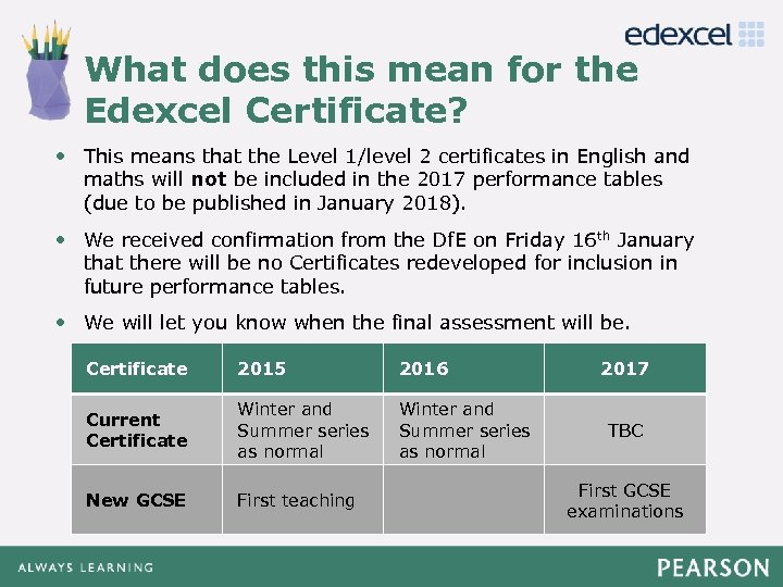 What does this mean for the Click to edit Master Edexcel Certificate? title style