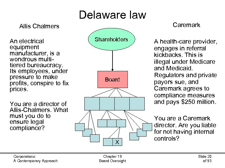Delaware law Caremark Allis Chalmers An electrical equipment manufacturer, is a wondrous multitiered bureaucracy.