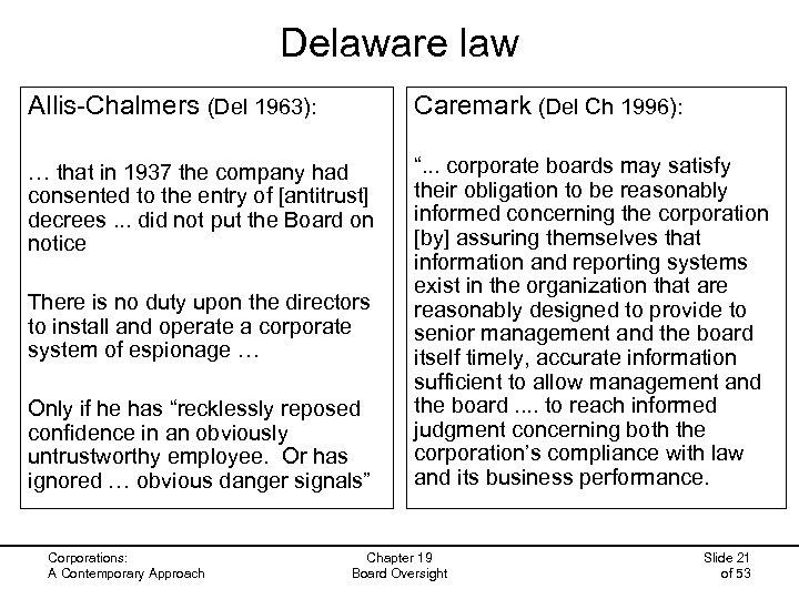 Delaware law Allis-Chalmers (Del 1963): Caremark (Del Ch 1996): … that in 1937 the