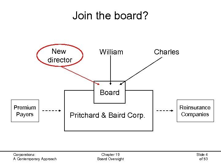 Join the board? New director William Charles Board Premium Payers Corporations: A Contemporary Approach