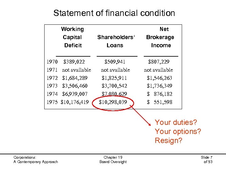 Statement of financial condition Working Net Capital Shareholders' Brokerage Deficit Loans Income _____________ 1970