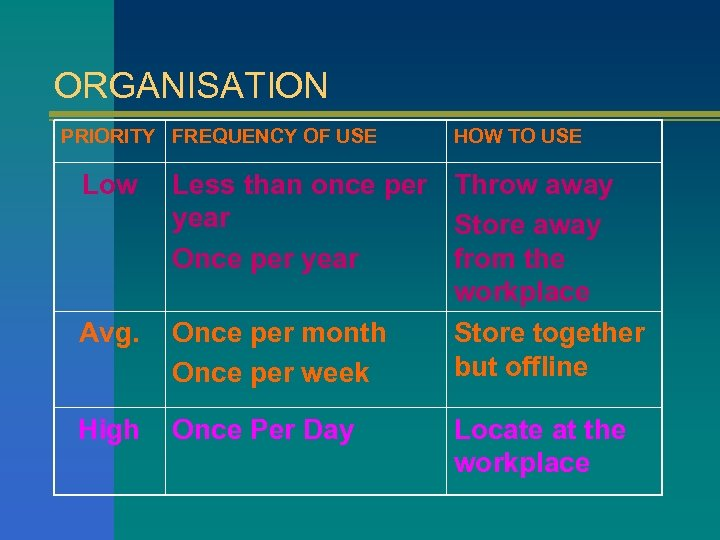 ORGANISATION PRIORITY FREQUENCY OF USE Low Avg. High HOW TO USE Less than once