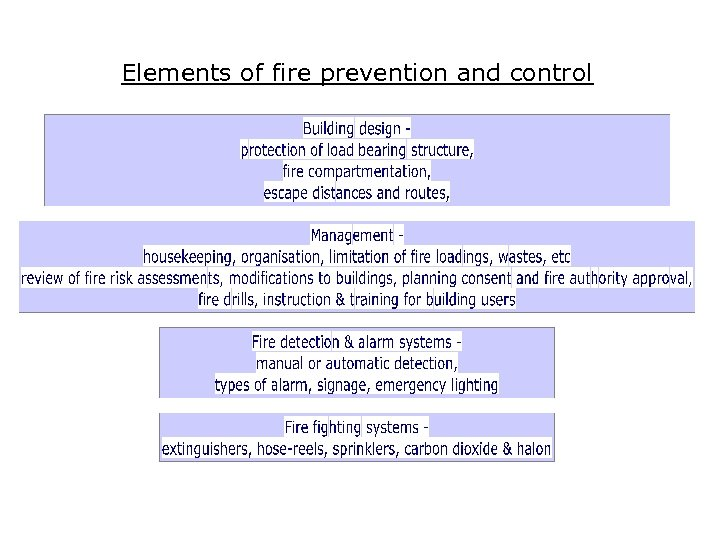Elements of fire prevention and control
