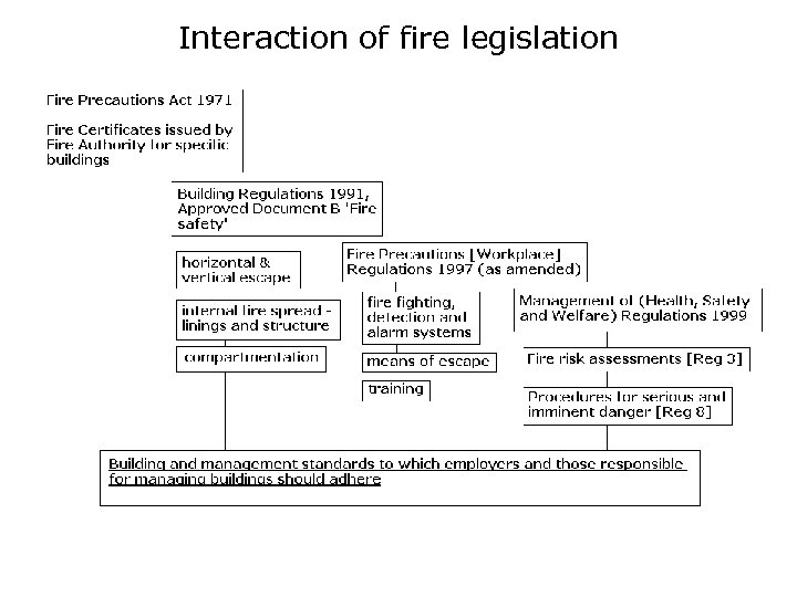 Interaction of fire legislation